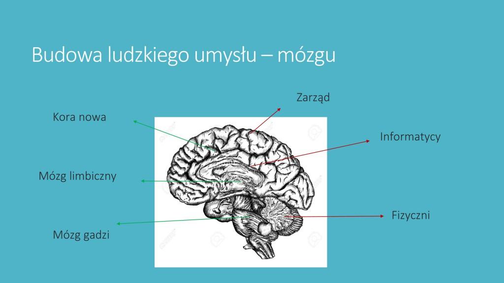Kształtowanie umysłu-2